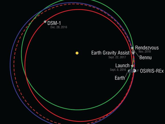 The manoeuvre is known as Earth Gravity Assist and will allow the spacecraft to match the speed of the Bennu asteroid which it will land on.