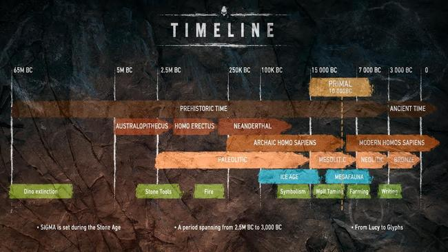 A timeline showing when the game is set.