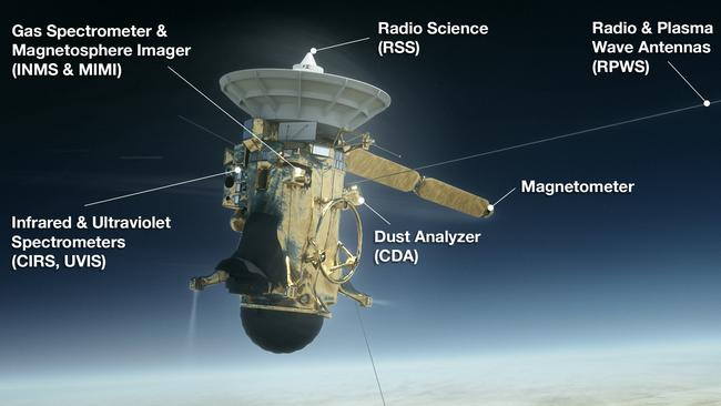 The instruments on Cassini.