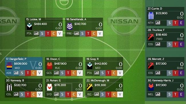 Robbo has a unique forward line missing two of the most popular picks in SuperCoach this year.