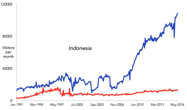 Indonesian visitors to Australia in red, Australian visitors to Indonesia in Blue.