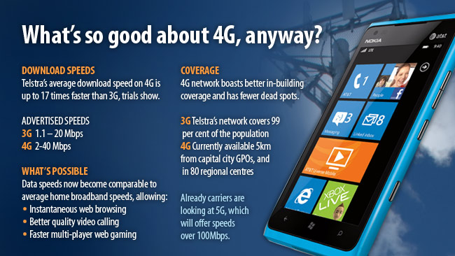 Facts about the 4G network in Australia. Graphic: Matt Pike