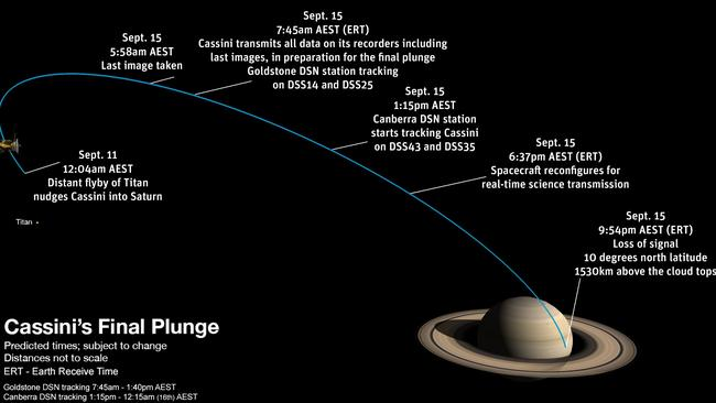Cassini's incredible final movements.
