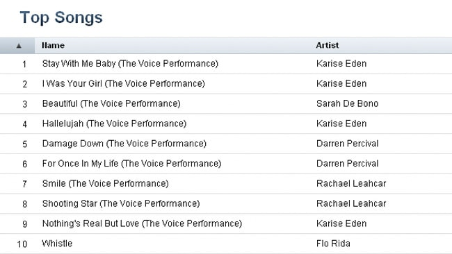 Downloads of songs from The Voice are dominating the iTunes charts today. Picture: iTunes