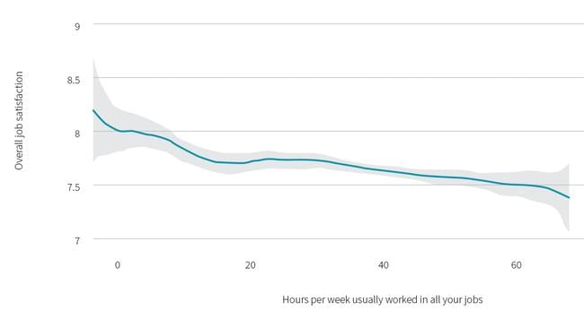 Job satisfaction compared with weekly hours of work. Picture: Curtin Business School/mwah.