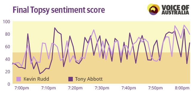 The final Topsy sentiment score.