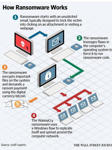 How ransomware works: an explanation of WannaCry