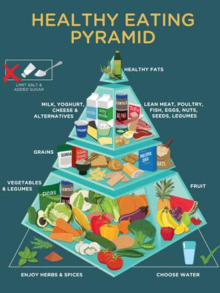 The Updated Healthy Eating Pyramid