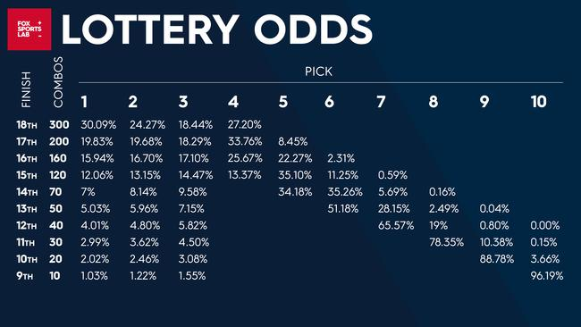 lotto odds
