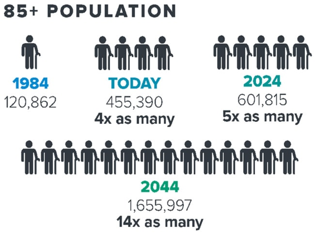 The numbers of over 85s is rising quickly. Graphic: McCrindle Research