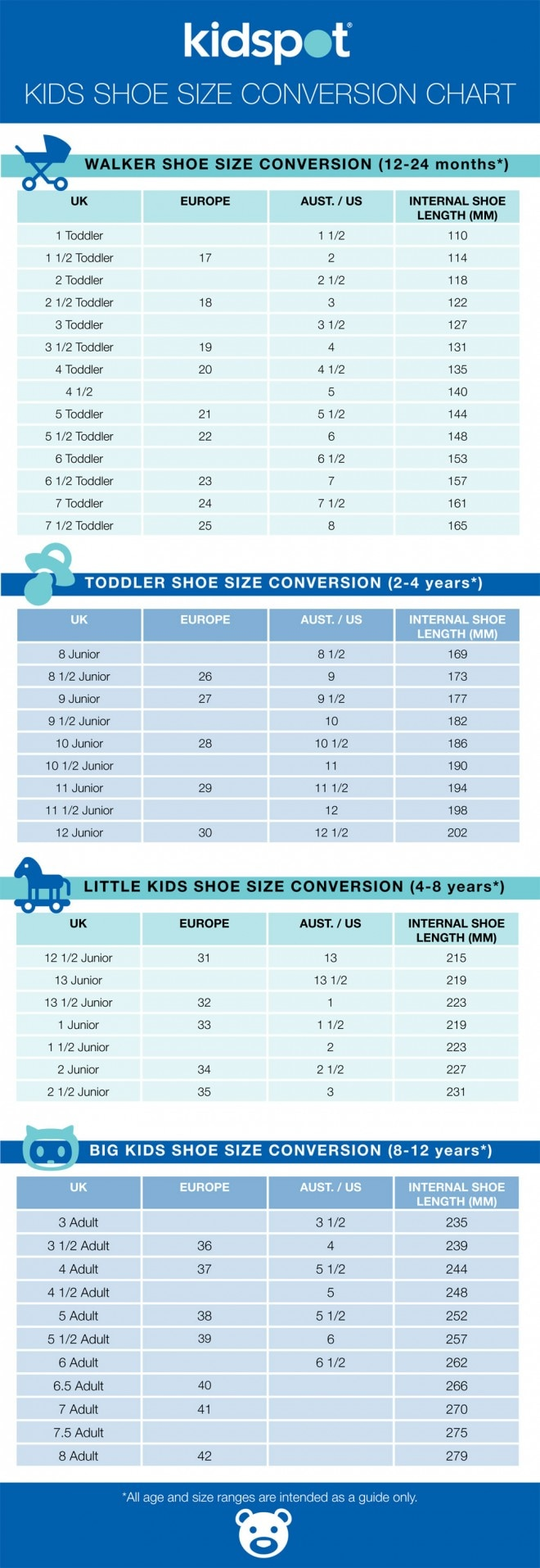 "If you want to find the perfect shoe size for a baby, infant, toddler or little kid, the infant's shoe size chart above will help you with kids size conversion. Whether you are looking for little kids shoe sizes or big kids shoe sizes, just find look for the age of the child in the first column (labeled with ""Age"")."