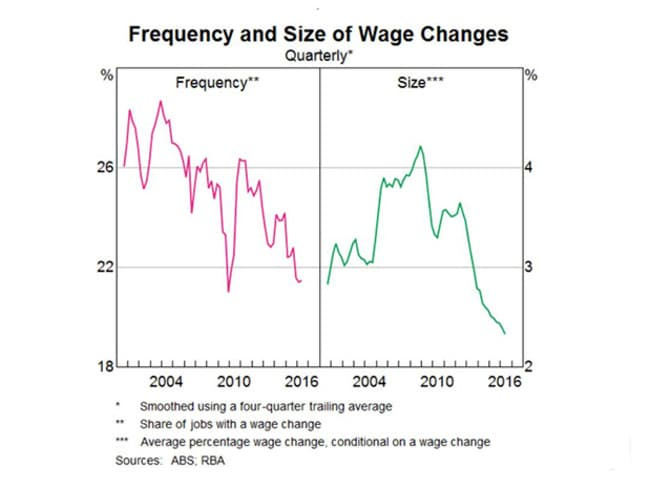 Wage growth has been tiny lately, but so has inflation.