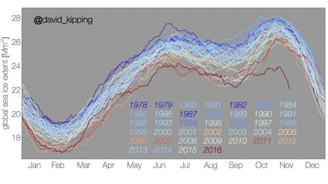 Sea ice in 2016 has reduced dramatically. Picture: Twitter/@david_kipping