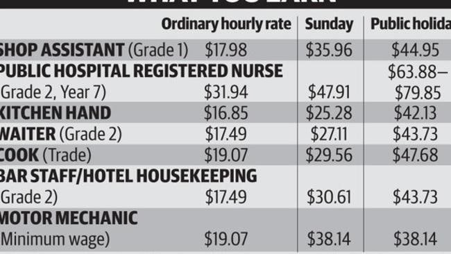 For Full and Part-time Victorian adults. Sources: Australian Retailers Association, Restaurant and Catering Australia, Austra...