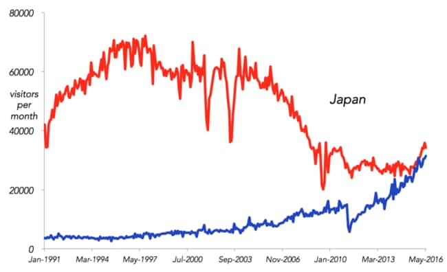 Japanese visitors to Australia in red, Australian visitors to Japan in Blue.