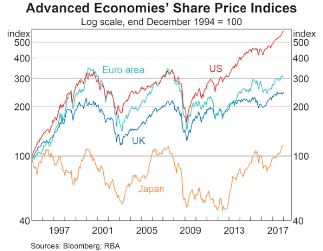 The biggest economies are all heading up right now. Let's hope they don't all crash at the same time.