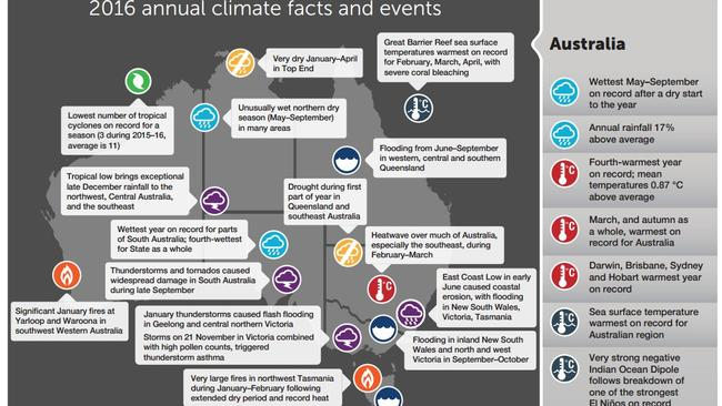 Some of 2016's main climactic events in Australia.