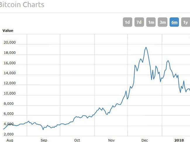 Assange claimed he had made a 50,000 per cent return in October when the price was still two months away from its peak. Picture: World Coin Index.