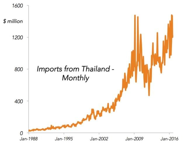Monthly imports from Thailand.