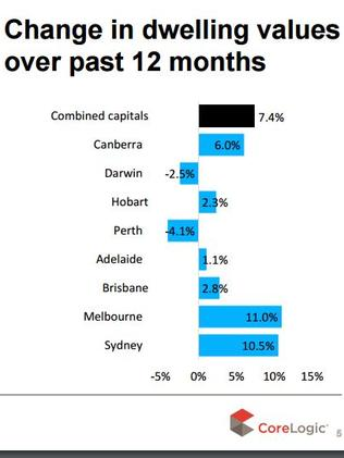 There's no looking back: The years ahead will look far more subdued for dwelling prices. Picture: supplied