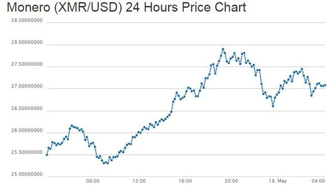 The exchange rate for cryptocurrency Monero over the past 24 hours as published on 2pm Thursday afternoon AEST.