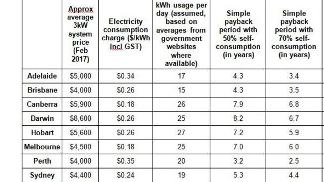 Solar Power Savings In Australia How Much Money Can You