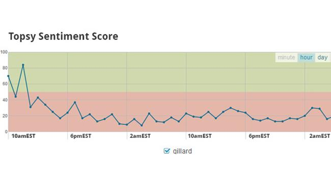 Graph showing Twitter sentiment on Julia Gillard from Tuesday until this morning ? source: Topsy