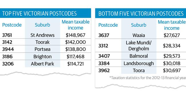 Victoria's top and bottom postcodes for income.