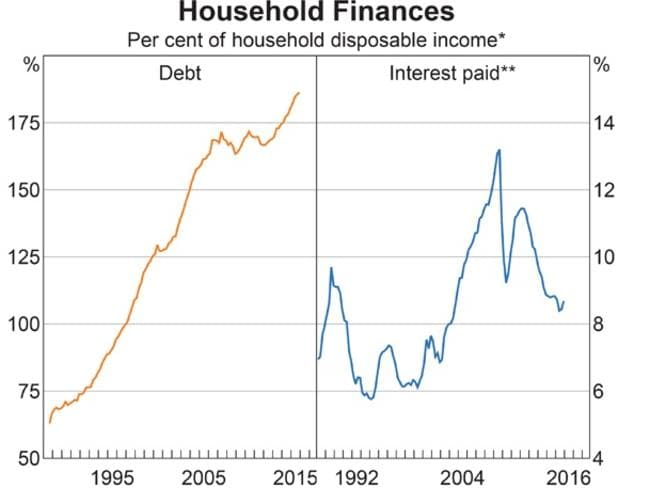 "The amount of household debt is creeping up to be nearly double the amount of household income after tax (""disposable income""). For now, interest payable on those loans is low, but what happens if interest rates go up? Source: ABS; RBA"