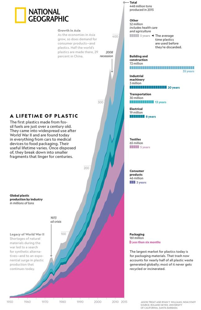 Global plastic production by industry, in the millions of tons. Most plastics are discarded after use in less than six months. Picture: National Geographic