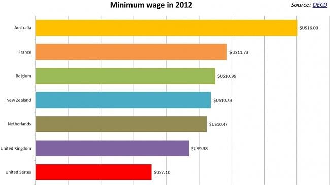 Australia has the highest minimum wage among OECD countries. Source: Business Spectator.
