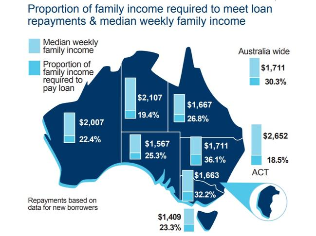 A comparative look at the proportion of family income required to meet loan repayments and median weekly family income.