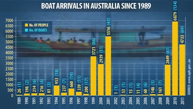 Australia's Secret Refugee Boat Operations | The National ...