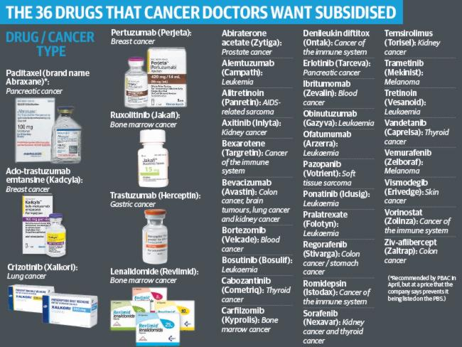 Drugs which treat everything from prostate, breast, lung and brain to blood and renal can