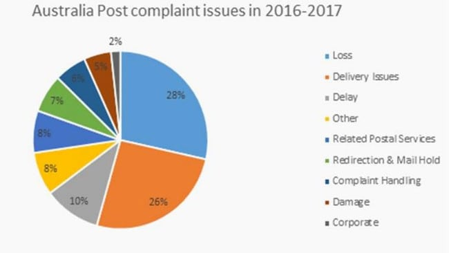 The breakdown of complaints about Australia Post to the Commonwealth Ombudsman.