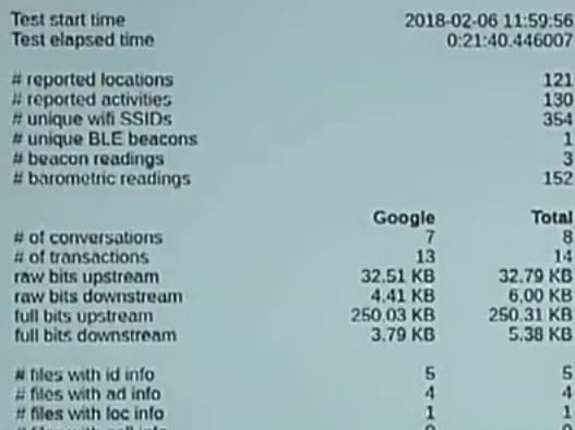 Decrypted data transferred to Google from Android phones. Picture: News Corp
