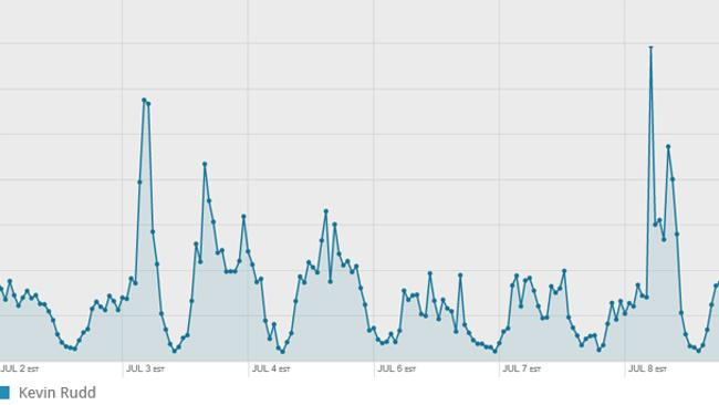 A graph showing Tweets from Australia per hour referring to Kevin Rudd since 2 July from Topsy.