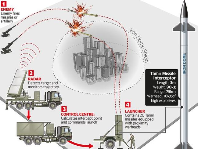 Iron Dome is designed to intercept short-range rockets and mortar bombs in midair. Each batter costs $50-80 million.