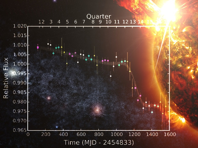 Big dipper ... A chart from the new study showing KIC 8462852's dimming and brightening events while being observed by the Kepler space telescope. Source: Montet and Simon