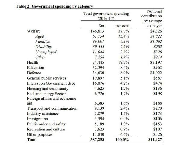 Government spending for the average taxpayer. Source: Treasury.