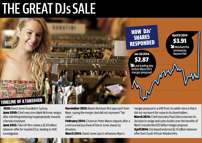 DJs sale graphic