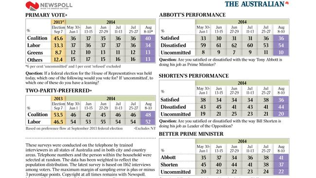 Latest Newspoll results.