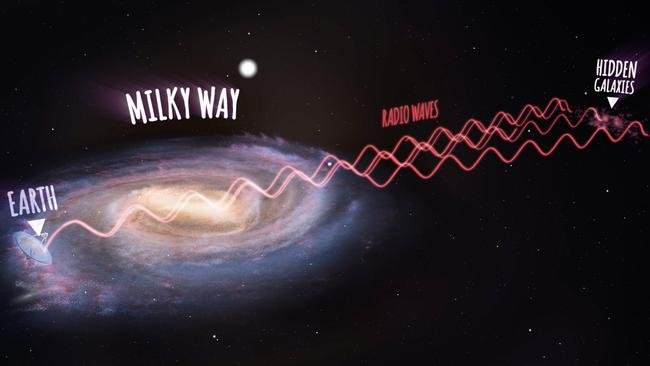 Weak signal ... Radio waves from the cluster of hidden galaxies have to pass through almost the entire Milky Way before they reach the Parkes radio telescope. Source: International Centre for Radio Astronomy Research