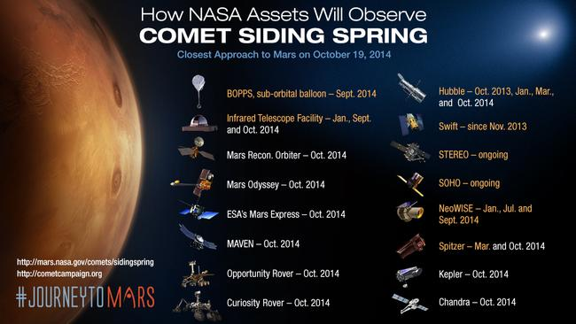 Watch comet Siding Spring skim past Mars through the eyes ...