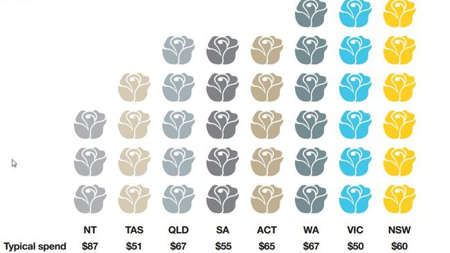 People in NSW buy the highest volume of roses — but they don't spend the most on the flower. Source: Commonwealth Bank.