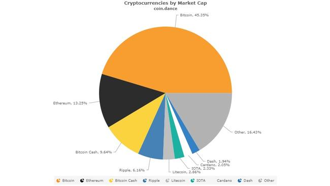 Cryptocurrencies by market capitalisation