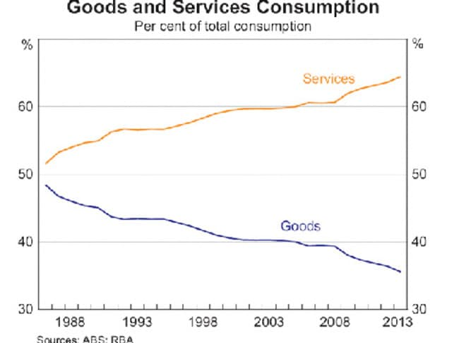 It's much more about services than goods today.
