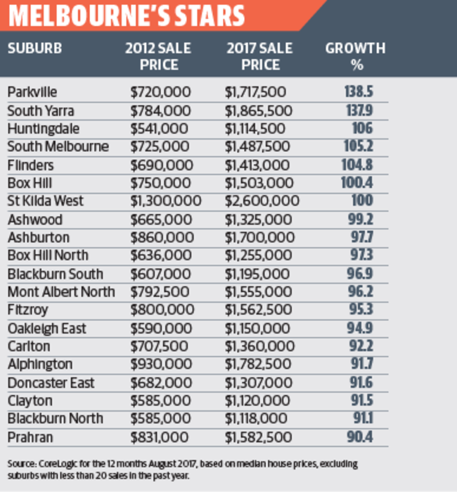 Here are Melbourne's top performing suburbs.