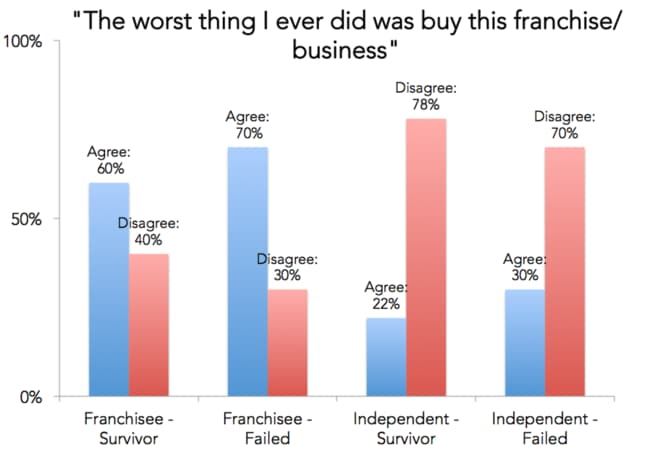 Franchisees across many brands are hurting. Picture: Survival of the Fittest, 2012