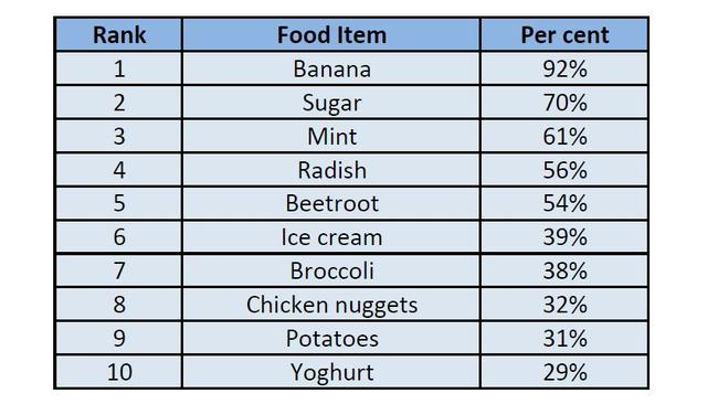 70 per cent of children don't know where sugar comes from. (Data courtesy of Woolworths research.)